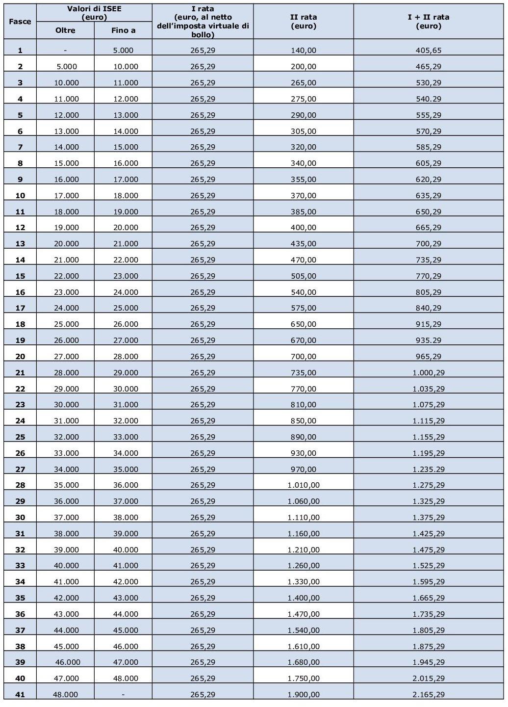 Tasse E Contributi Unige Numero : Universit? degli studi mediterranea tasse e contributi